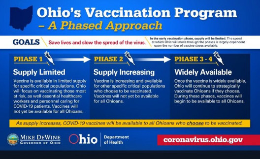 ODH+vaccine+phased approach ohio